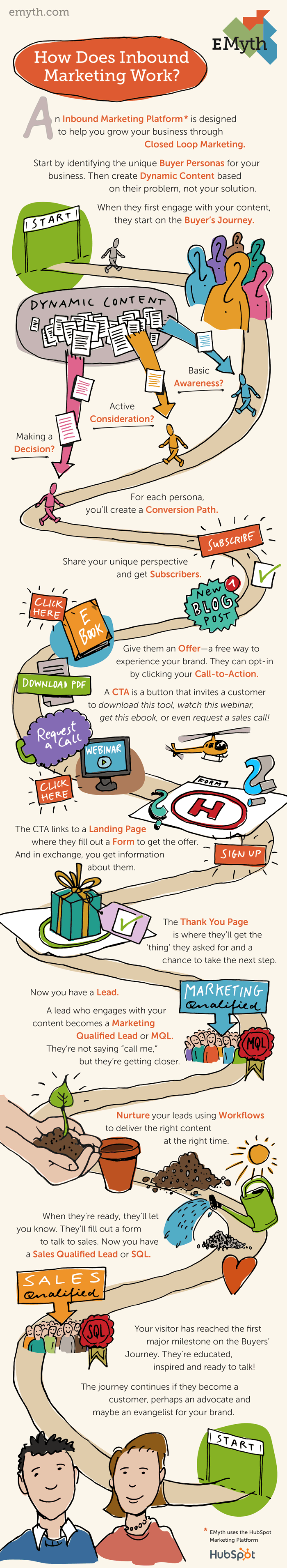 How Does Inbound Marketing Work? EMyth Infographic