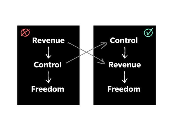 grow your revenue by gaining control over your business