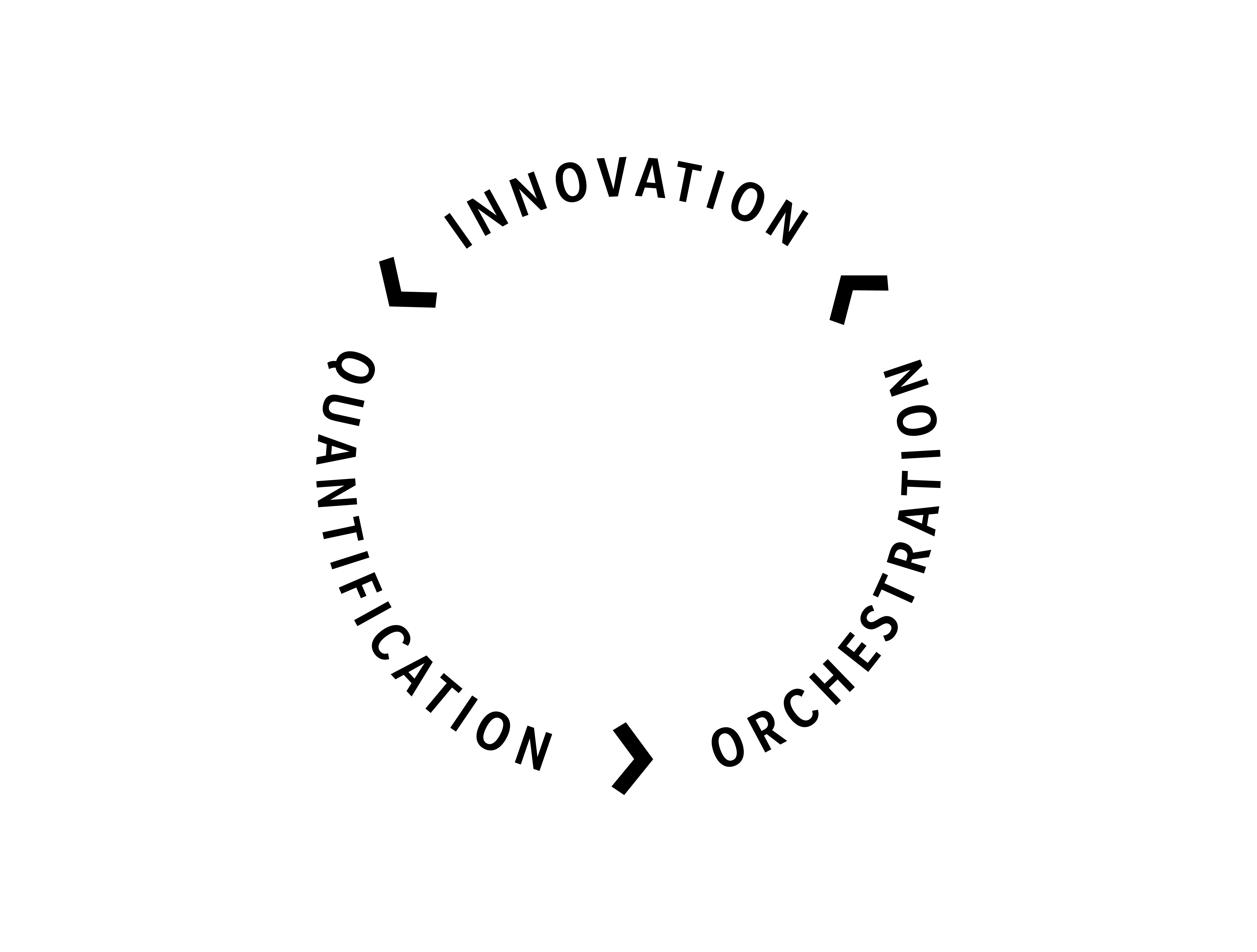 innovation quantification orchestration