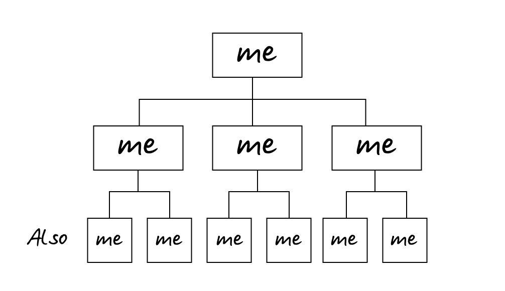 Org chart for blog